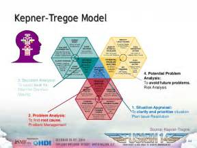 Kepner Tregoe Project Management Templates by Fusion14 Session 202 Problem Management It Work