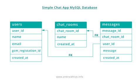 database for android android building realtime chat app using gcm php mysql part 1