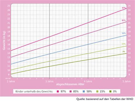 idealgewicht tabelle kinder gewichtstabelle 2 10 jahre netmoms de