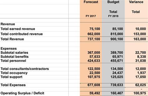 prepare  budget   grant proposal www
