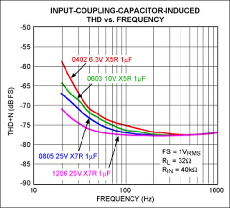 coupling capacitor frequency capacitor type selection optim 视频技术 电子发烧友网