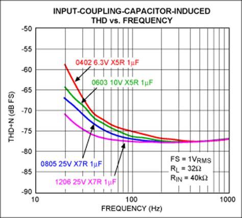 coupling capacitor selection capacitor type selection optim 视频技术 电子发烧友网