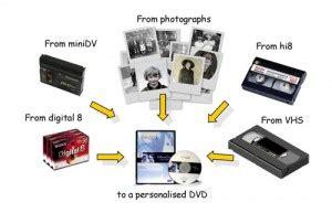 da cassetta a dvd duplicazione di cassette o da cassetta a dvd