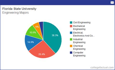 state majors info on engineering at florida state grad