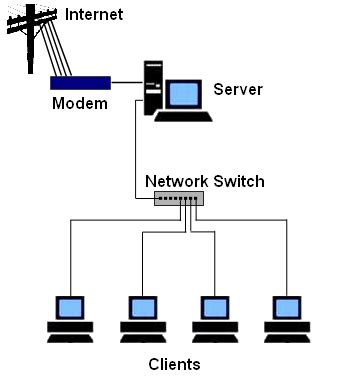 Small Home Office Network Setup Itland On The Gold Coast We Recover Your Data In At