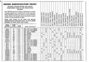 Pontiac Engine Block Codes Id Chevy Engines Chart Autos Post