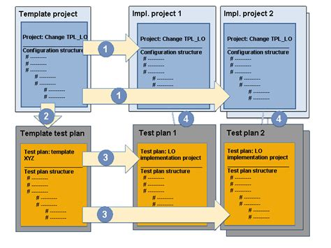 sap template management template management for test plans sap documentation