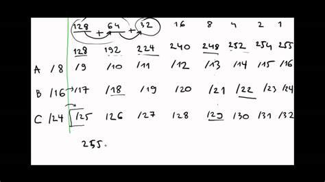 subnetting tutorial youtube subnetting explained step by step subnetting chart youtube