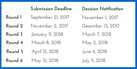 Mba Application Deadlines 2017 India by Lbs Masters In Management Application Essay Tips Accepted