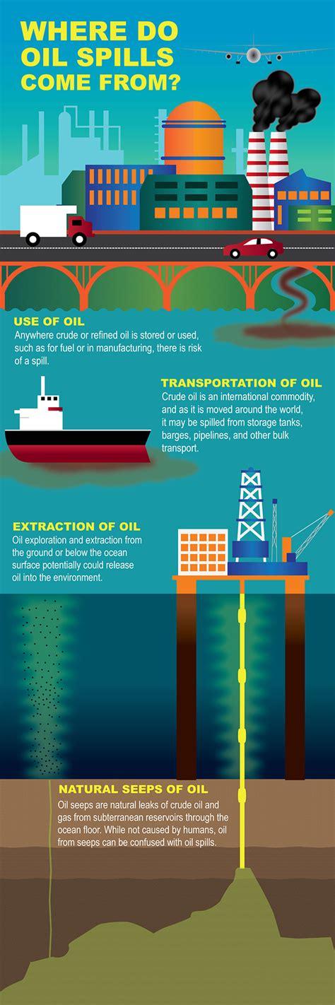 oil    ocean responserestoration