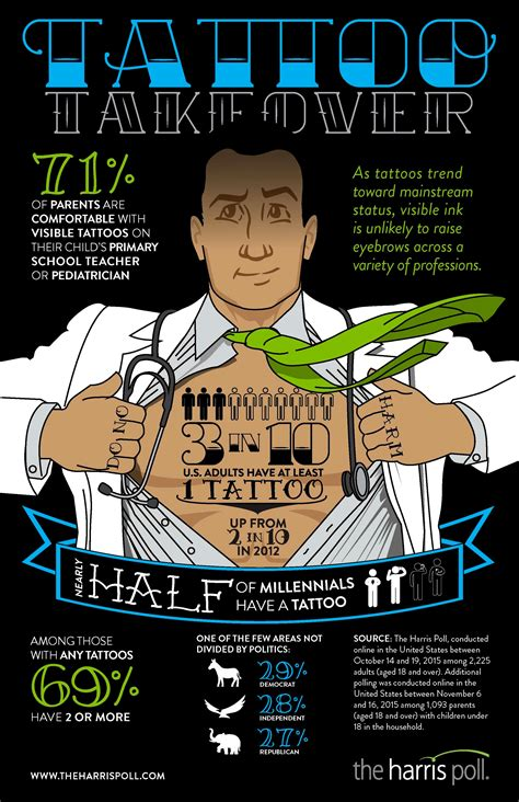 tattoo statistics facts stats and trends 2016 2017