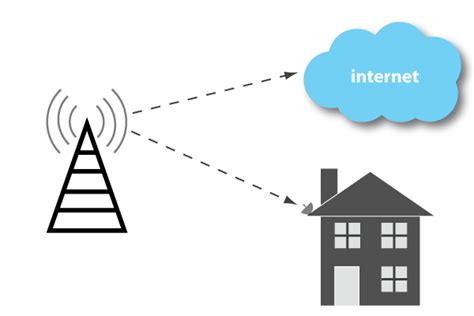 wireless home wireless providers for home
