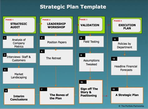 Portfolio Strategic Plan Template Strategic Plans How To Do Them The Portfolio Partnership