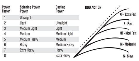 fishing rod table l rod tips quantum fishing