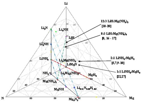 metallic hydrogen phase diagram energies free text affects of mechanical milling
