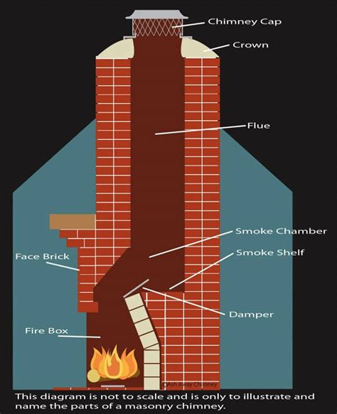 Your Lexington Fireplace Construction Company Explains How How Fireplace Works