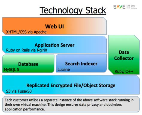 technology stack diagram visio micro service architecture diagram strategic planning