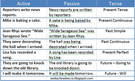 encore passive voice show don t tell a place for writers