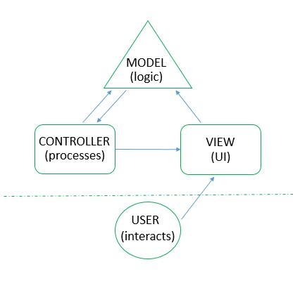 mvp pattern c video architecture patterns mvc mvp v 224 mvvm viblo