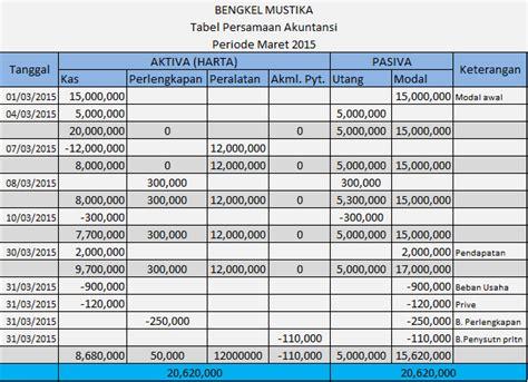 cara membuat laporan jurnal akuntansi cara membuat tabel persamaan akuntansi langkah demi langkah