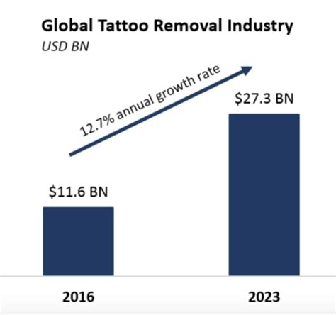 tattoo removal business revitalize laser care brings leading edge technology and