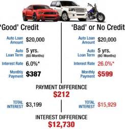 Auto Financing Apr Rates Auto Loan Interest Rates For Bad Credit