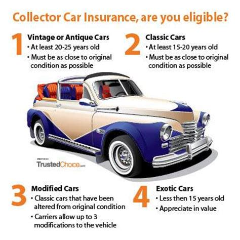 Antique Auto Insurance by Keep Your Vintage Car Safe With Collector Car Insurance