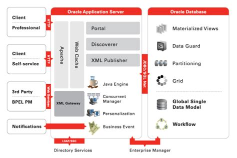 technology stack diagram visio e business suite technology stack overview oracle e