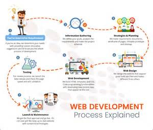 website development process explained webpixel technologies