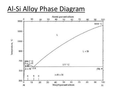 al si phase diagram iron iron carbide phase diagrams