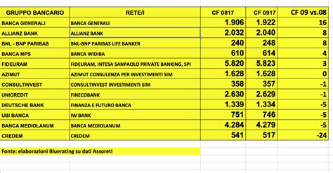 Rating Banca Credem by Recruiting Cf B Generali Ride Credem No Bluerating