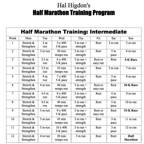 To Half Marathon Program by There S One Rule Of Thumb That Suggests By Hal Higdon