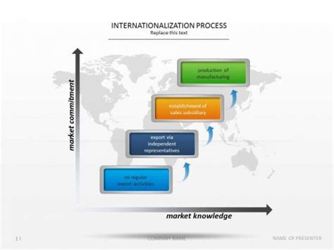 powerpoint slide templates internationalization process