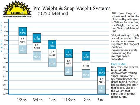 Snap Weight Depth Chart