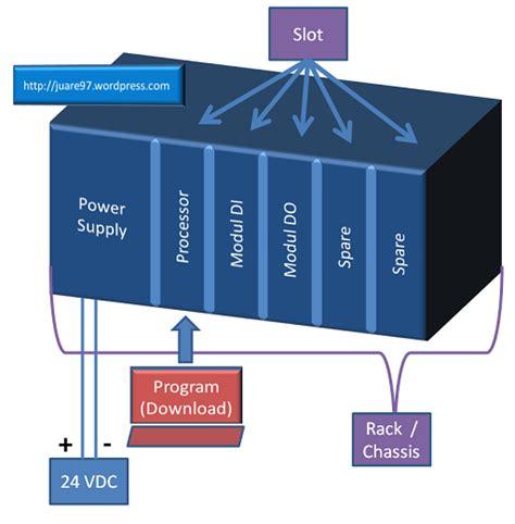 belajar plc ladder diagram program sederhana start