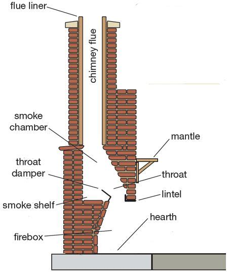 home dzine tips  building  outdoor fireplace build