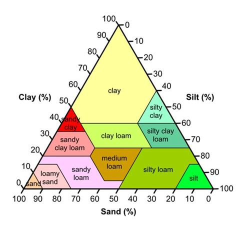 what is a made of what is soil made of learn the components of soil