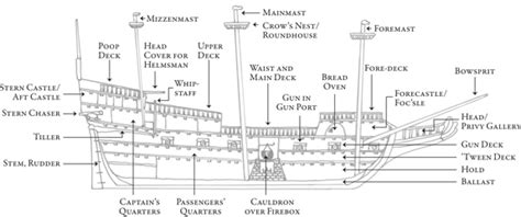 ship section names before winthrop a tour of a typical english galleon in 1630