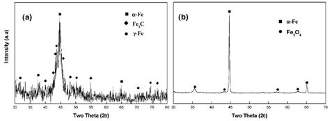 xrd pattern of nickel nanoparticles magnetic properties of nanoparticle assemblies part 2