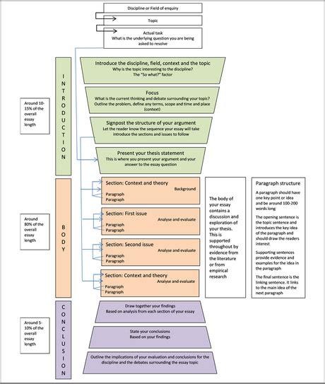 essay structure melbourne university essay structure monash university paperblog
