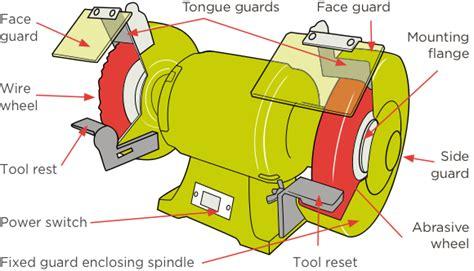 bench grinder sop bench grinder safe operating procedures benches