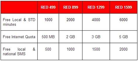 vodafone all in one plans for postpaid users launched