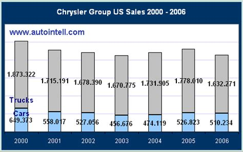 chrysler sales figures chrysler s global alliance strategy builds on solid