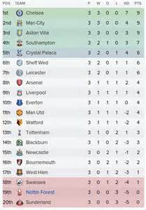 epl table in october 2017 league table 2016 28 images alternative premier league