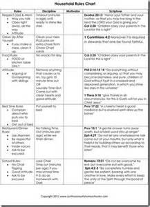 house rules chart on pinterest discipline charts teen