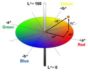 lab color space free byk gardner color webinar 171 measure what you see