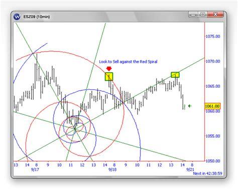 fibonacci and chart pattern trading tools fibonacci vortex trading and charting tool