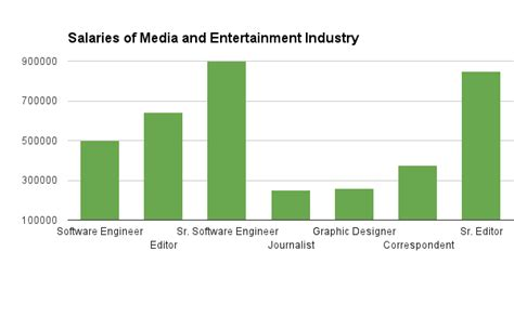 Mba In Media And Entertainment Salary In India by Graphic Designer Career In India Efcaviation