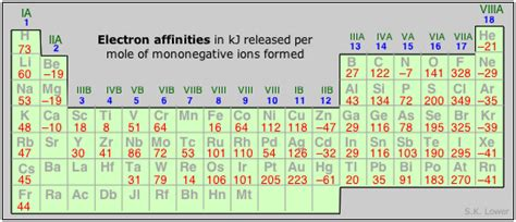 Electron Affinity Periodic Table by Periodic Properties Of The Elements