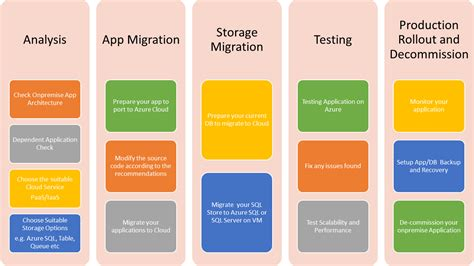 migrating on premise net web applications to microsoft